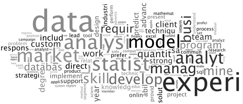 Data Mining Jobs Tag Cloud