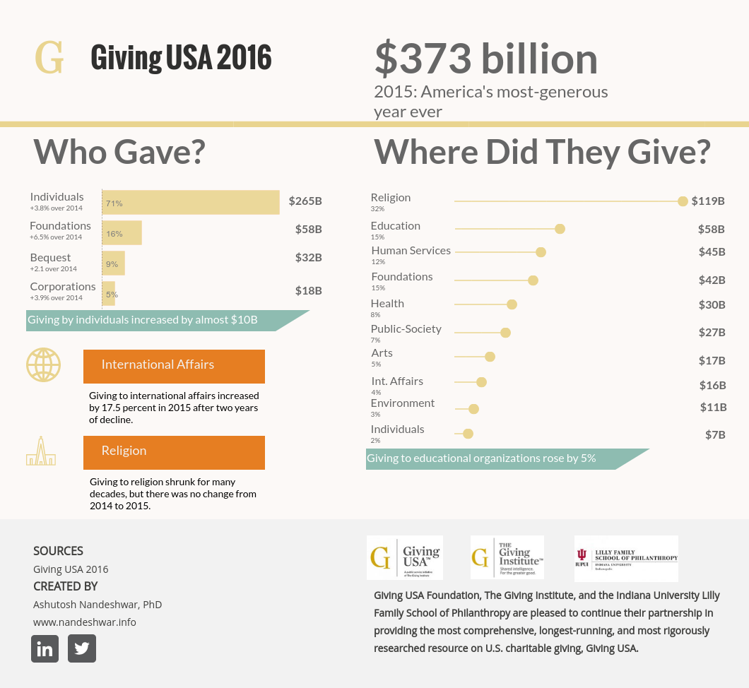 giving usa infographic data visualization improved