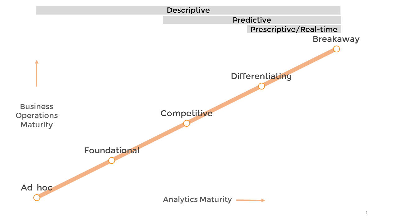 IBM analytics maturity model shows various levels of analytical maturity. creating an analytics team.