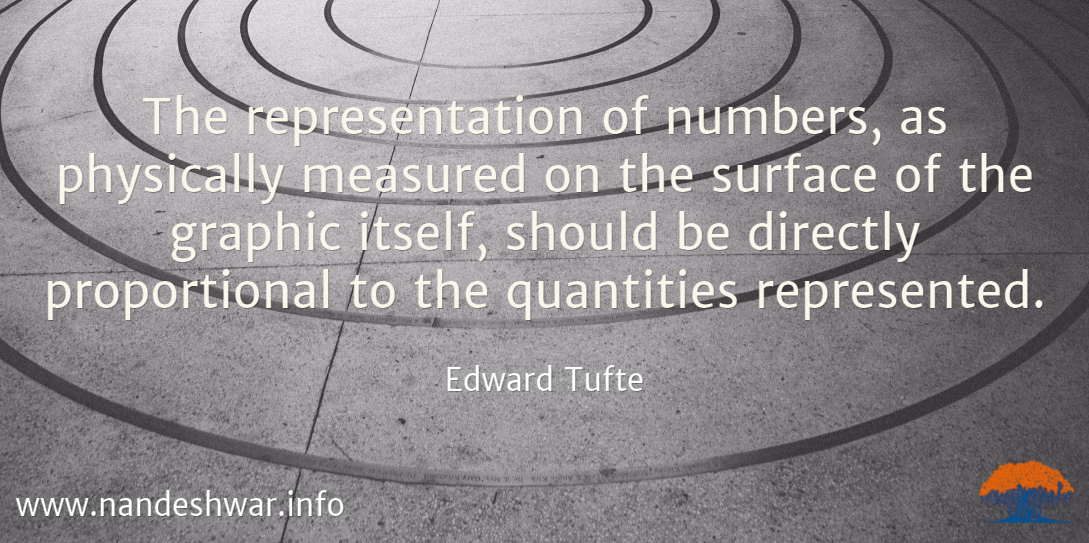Tufte's quote on proportion and lie factor