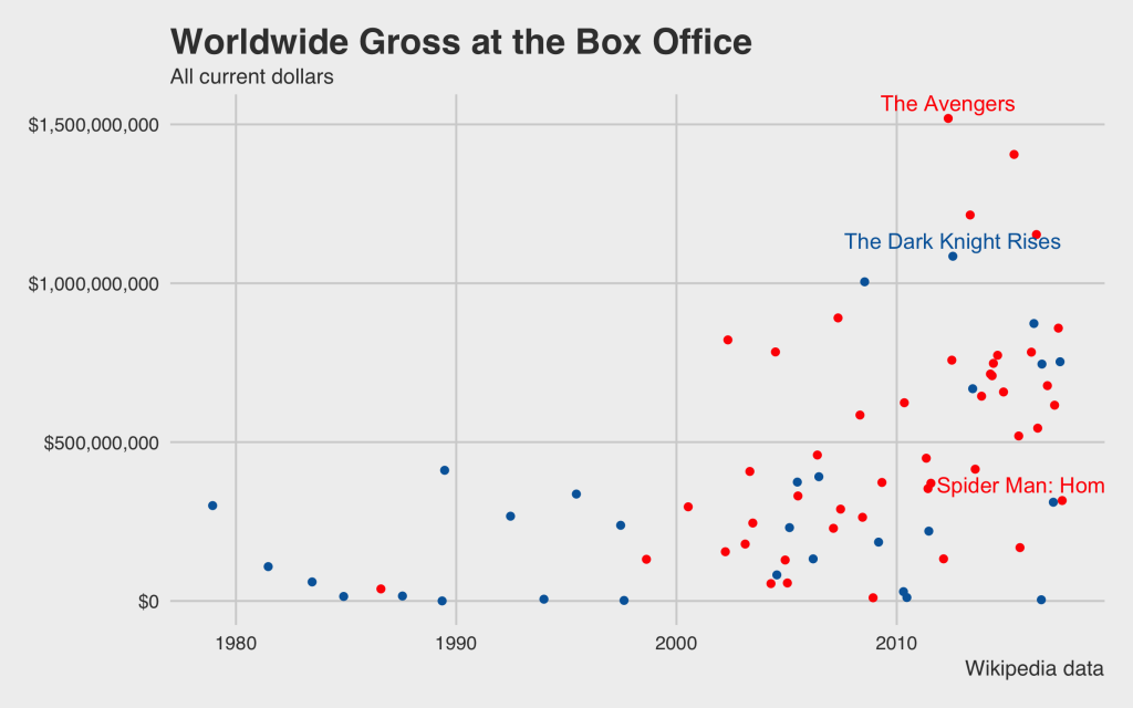 Worldwide Gross Box Office marvel vs dc