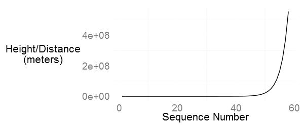 line plot in R using ggplot2 of a geometric series