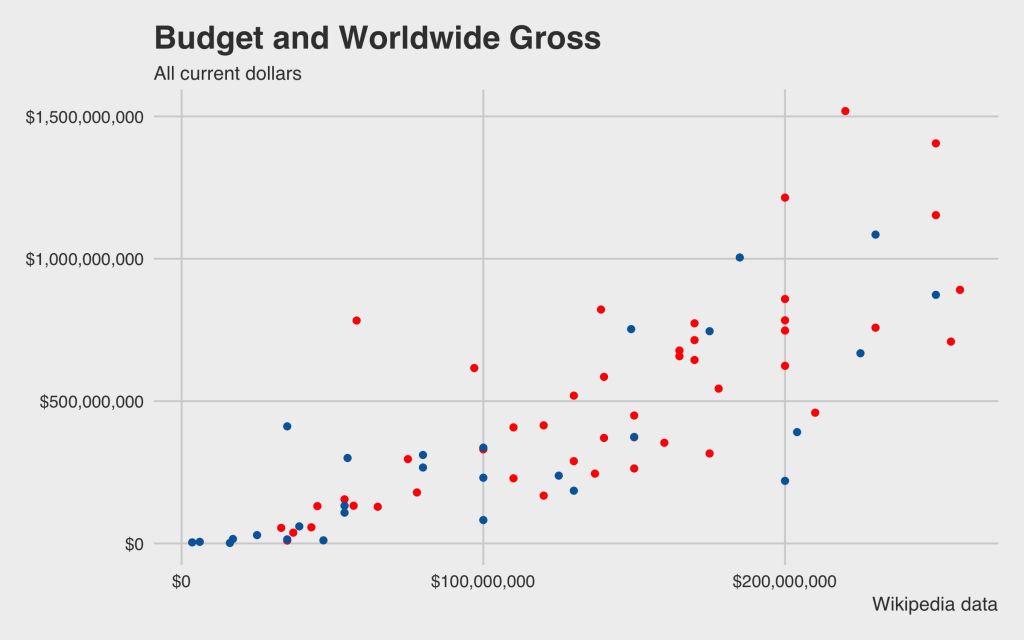budget worldwide gross movies marvel vs dc