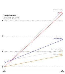 carbon emissions slopegraph using R