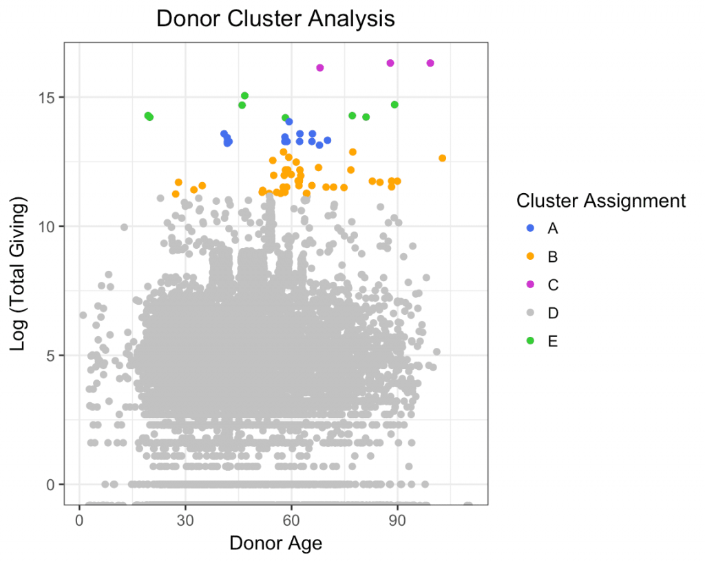 cluster-analysis-data-science-fundraising