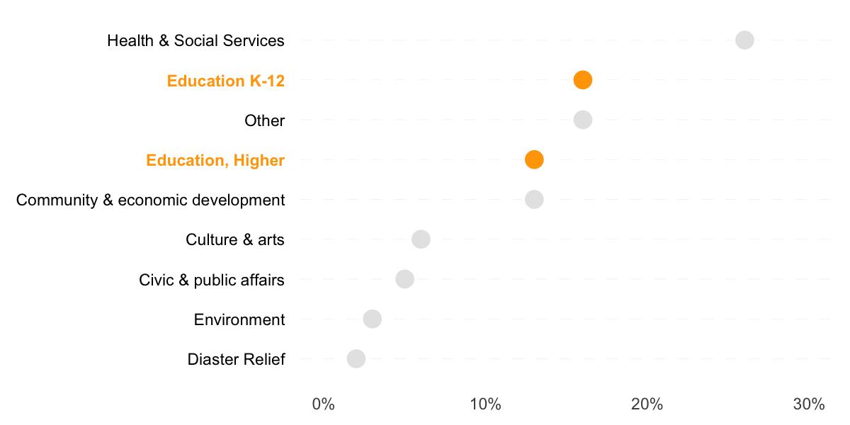 dot chart ggplot data visualization example improvement R