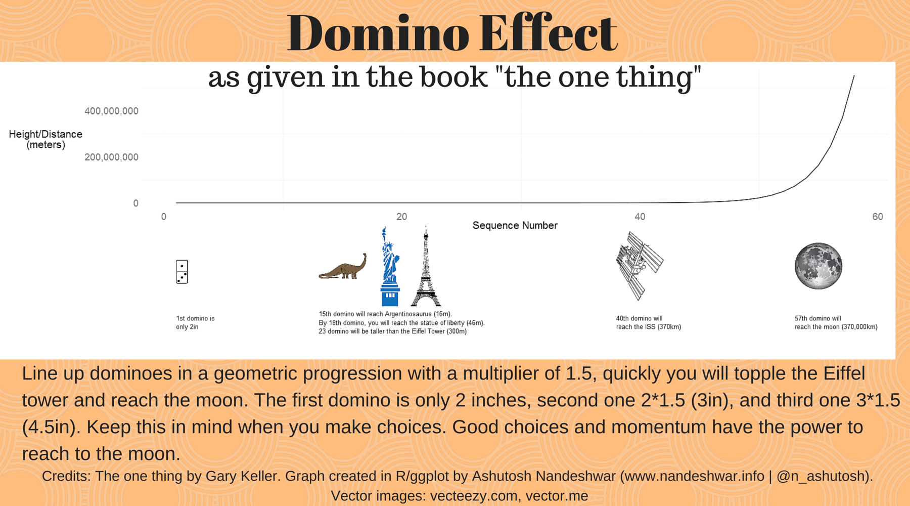 Final infographics created with R and finalized in Canva