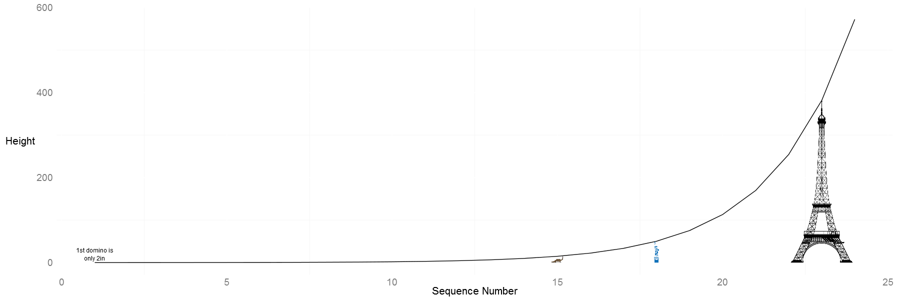 A geometric series infographics visualized in R