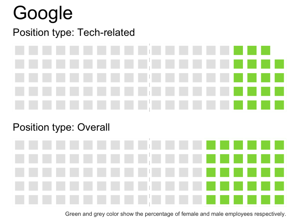 economist-tech-gender-diversity-waffle-chart-rstats-Google