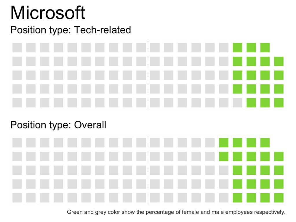 economist-tech-gender-diversity-waffle-chart-rstats-Microsoft