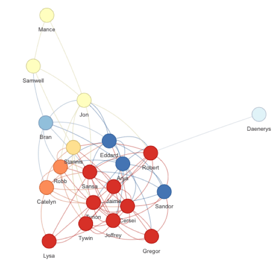 game of thrones social network data science fundraising r