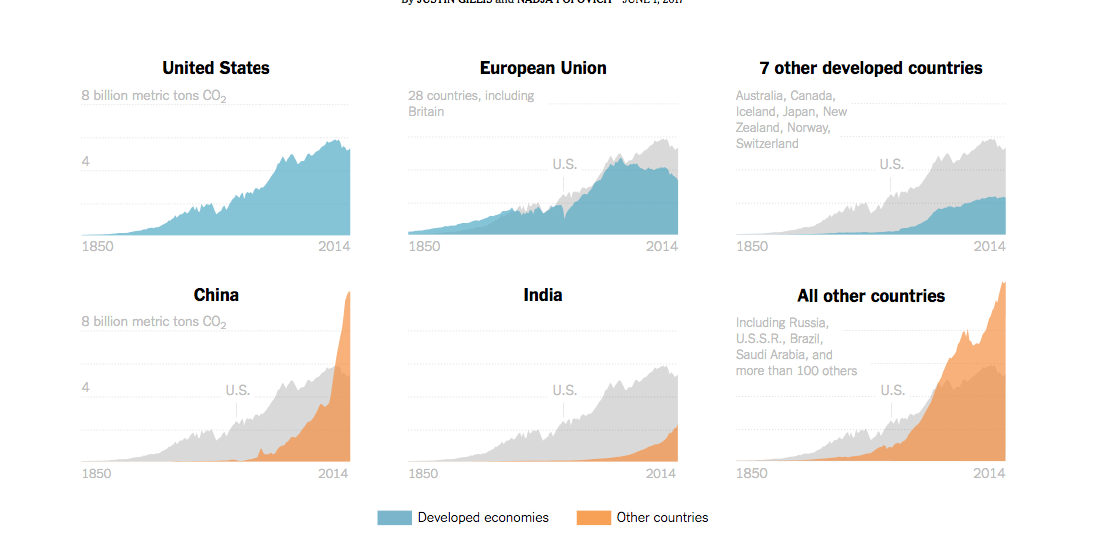 NYT Area Graph Visualization on CO2 Emissions