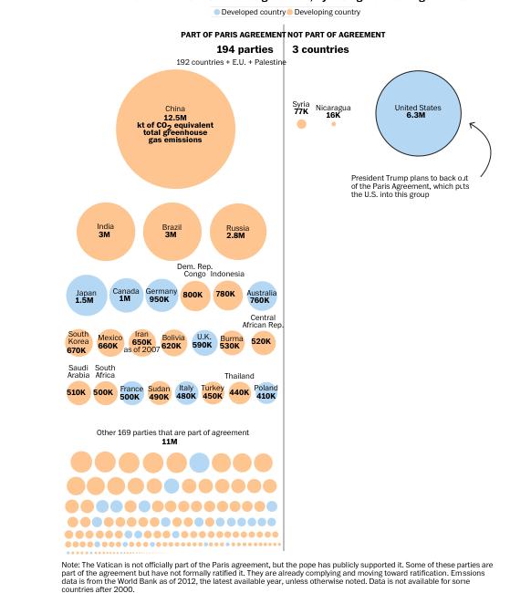 NYT Bar Graph Visualization on Per Capita Emissions