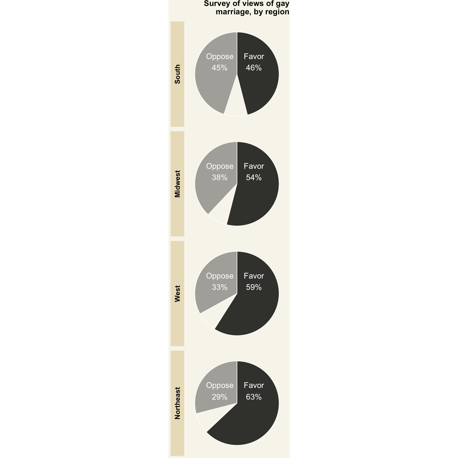 How to create a wall street journal data visualization in r i should say that a pie chart in ggplot is difficult to customize because you lose one axis next time i would try the base r pie chart nvjuhfo Gallery