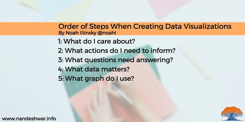 Noah-Iliinsky-steps-for-data-visualization-graphics