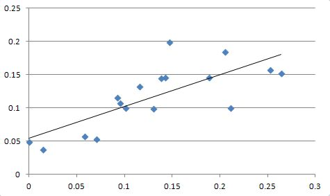 Trendline obtained using linear regression in Excel