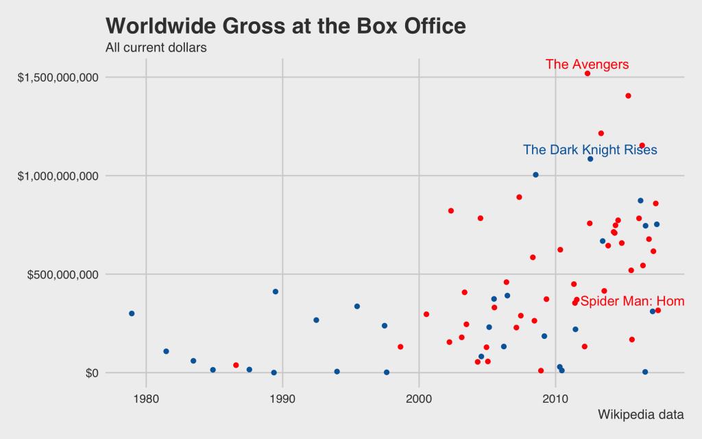 Worldwide Gross Box Office marvel vs dc