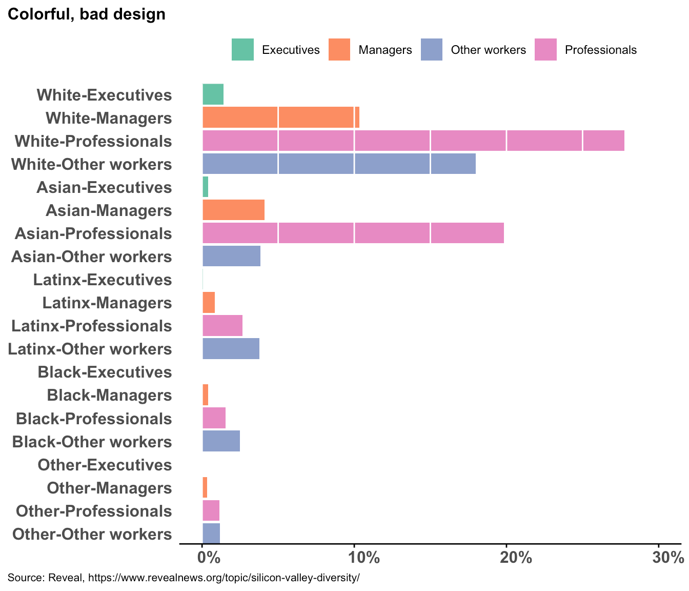 A bar chart showing ethnicities/races and job categories of employees in Silicon Valley companies