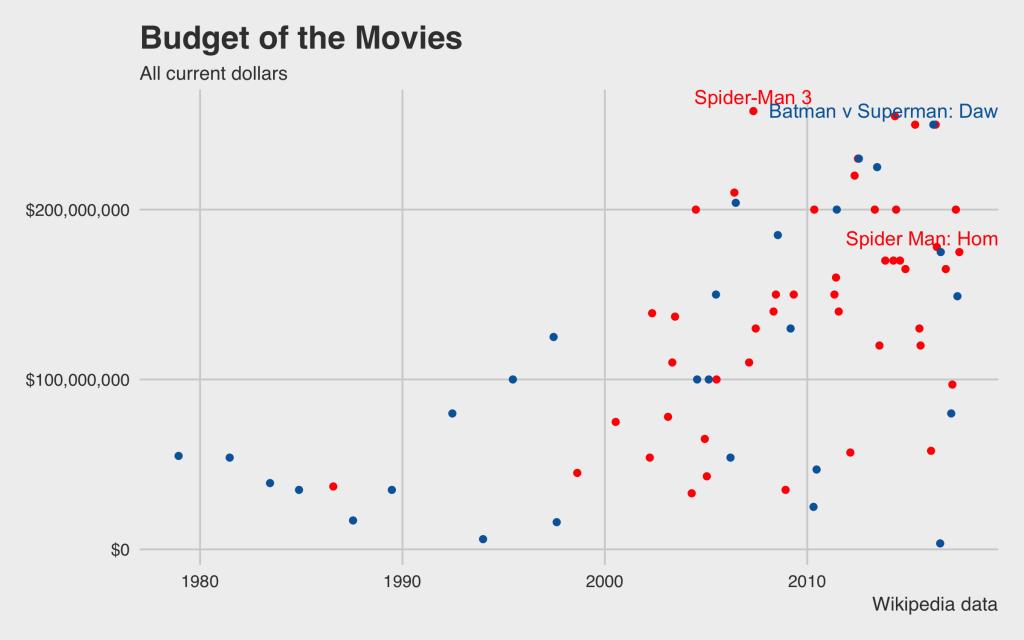 budget movies marvel vs dc