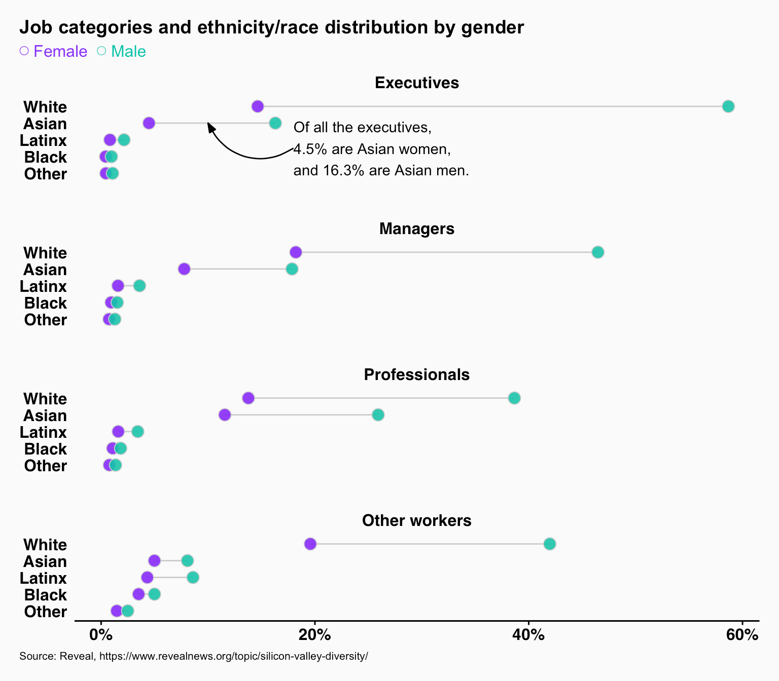 Dot charts of job categories and ethnicity/race distribution by gender