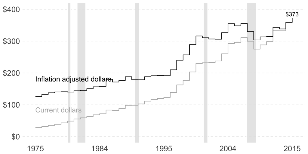 giving by year dollars adjusted recession data visualization in R