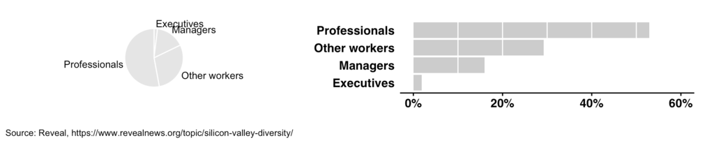 Bar chart vs. pie chart comparing job categories of employees in Silicon Valley companies with reduced height