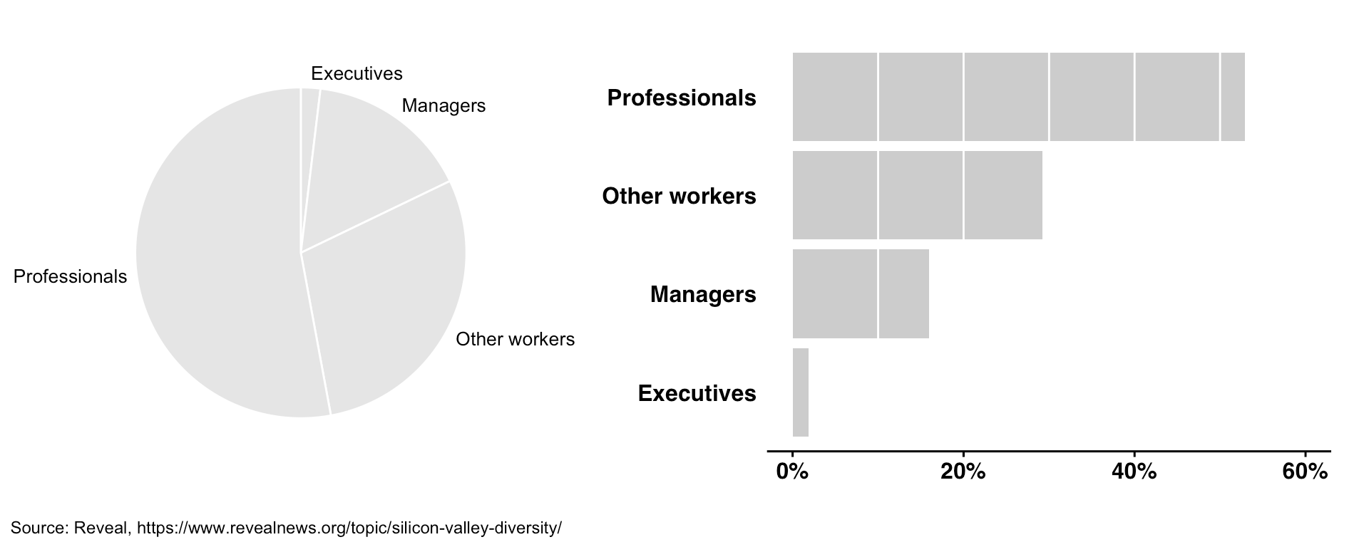 Bar chart vs. pie chart comparing job categories of employees in Silicon Valley companies