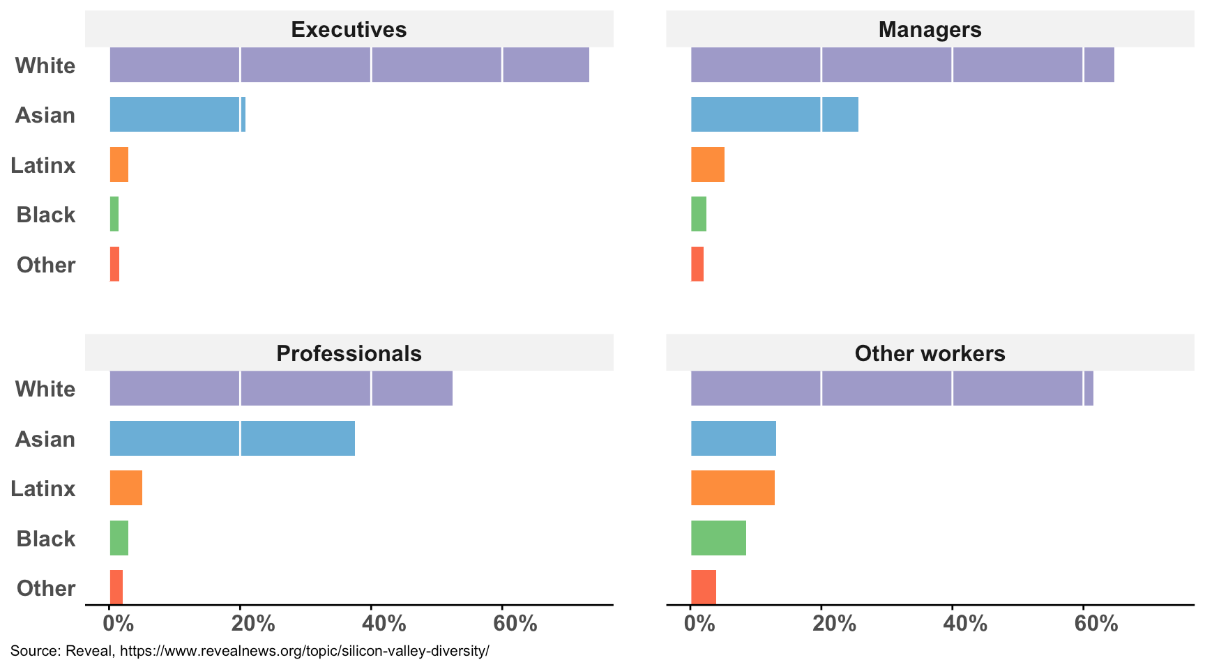Bar chart panels showing ethnicity/race of employees in Silicon Valley companies by job category
