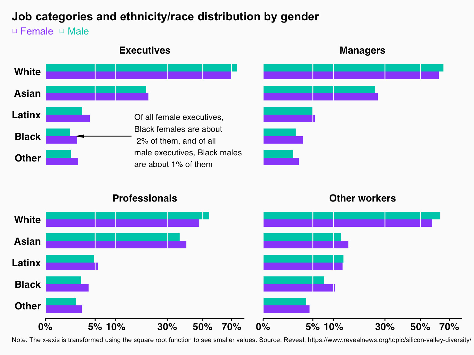 Side-by-side bar charts of job categories and ethnicity/race distribution by gender