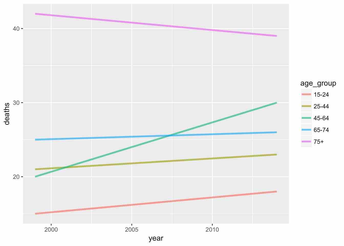 nyt-best-data-visualization-plot
