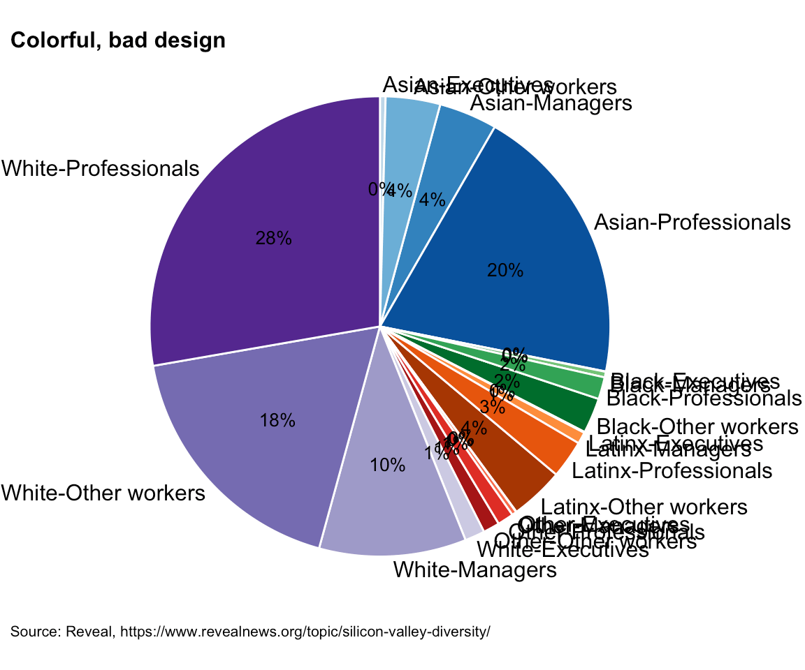 A pie chart showing ethnicities/races and job categories of employees in Silicon Valley companies
