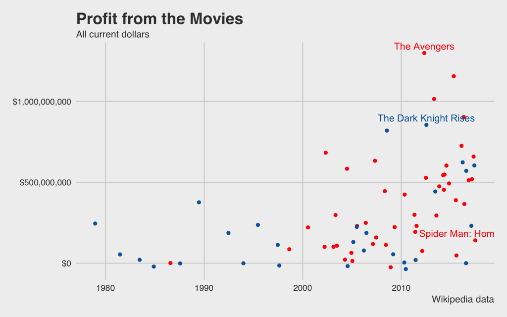 profit movies marvel vs dc