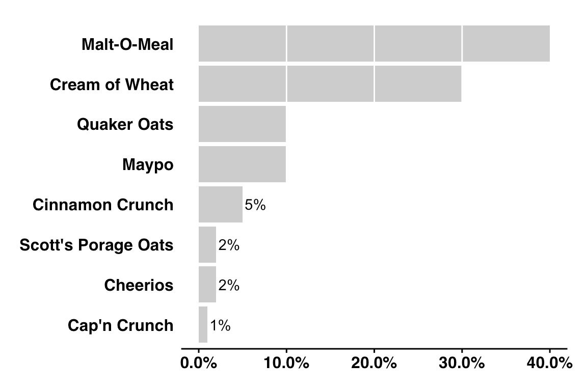 Bar charts with long labels flipped on the y-axis with some data labels