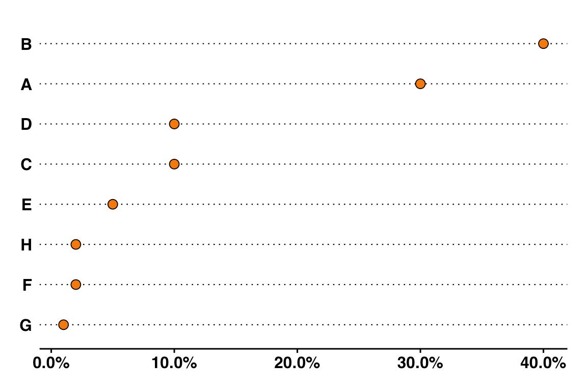 A simple dot chart