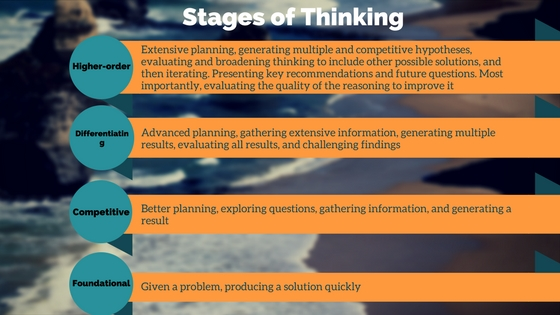improve your critical thinking. stages of thinking